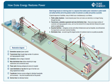 Duke Energy posts outage info on website