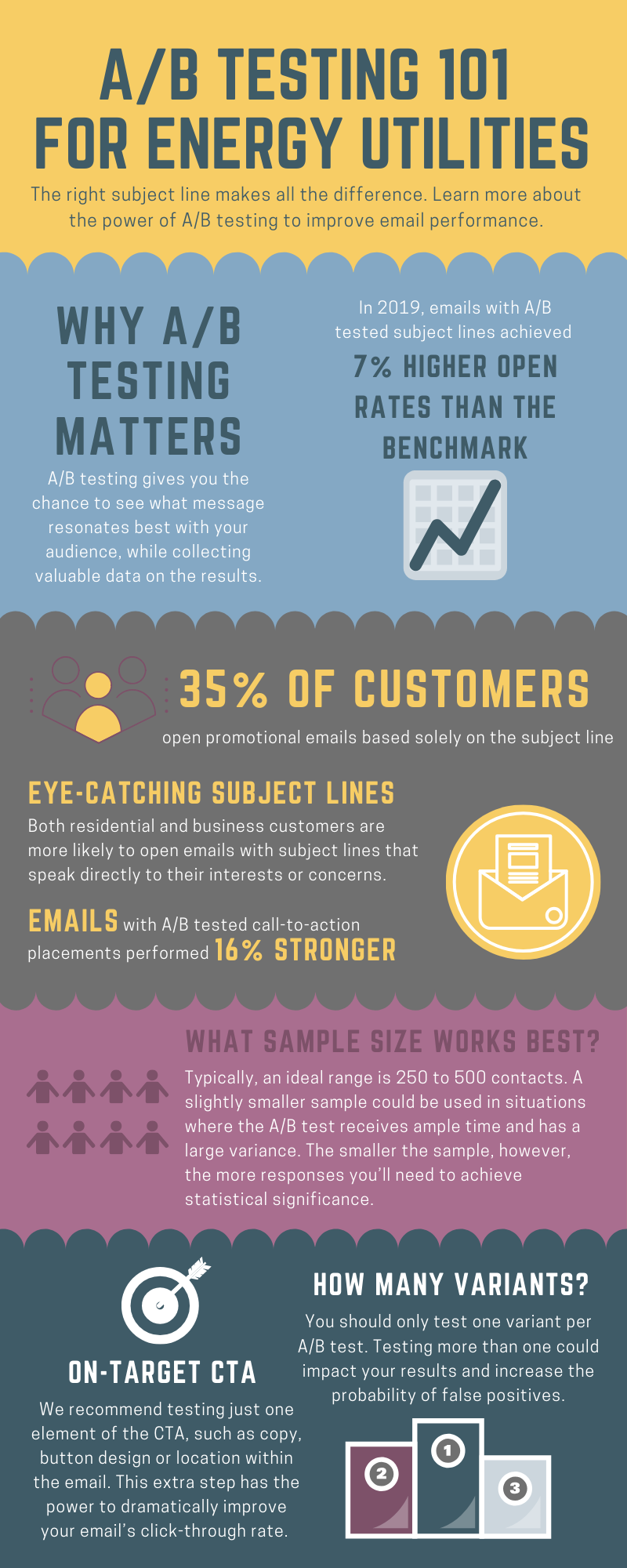 Infographic listing benefits of A-B testing for email marketing