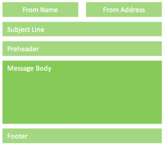 Diagram of different sections of an email message