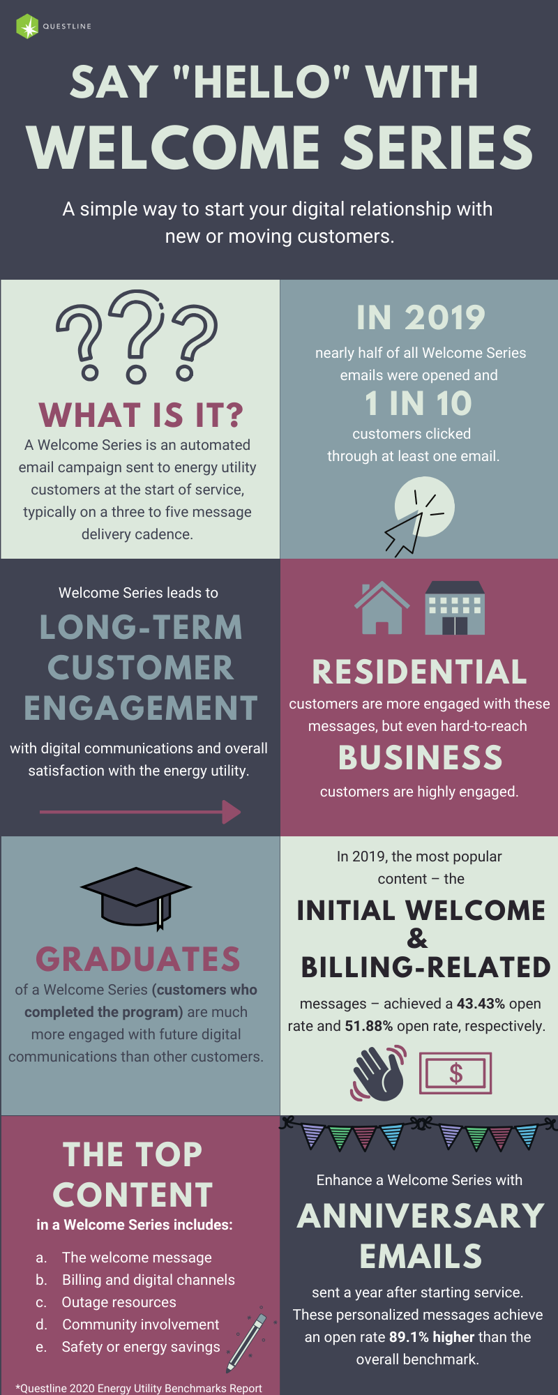 Infographic listing the benefits of welcome series campaign for utility customers