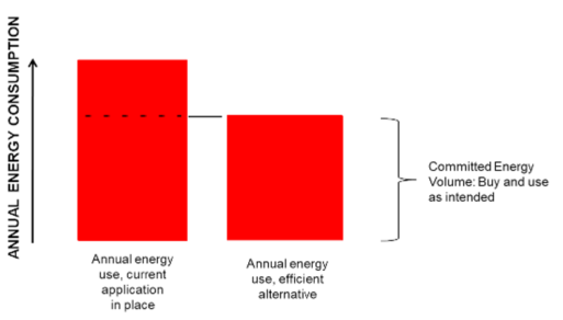 Chart showing energy savings for upgrading to an efficient appliance