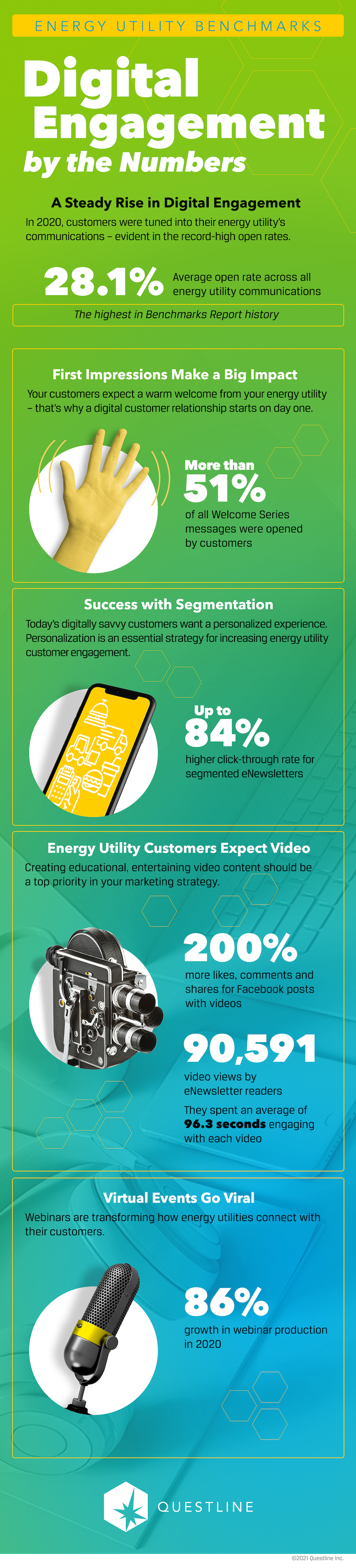 Infographic showing how energy utilities accelerate digital customer relationships with performance metrics