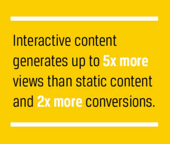 Interactive content generates up to 5x more views than static content and 2x more conversions